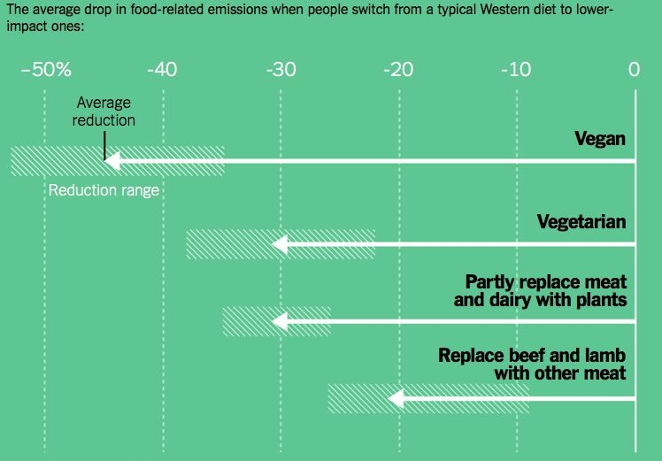 Comparing drop in emissions of different diets